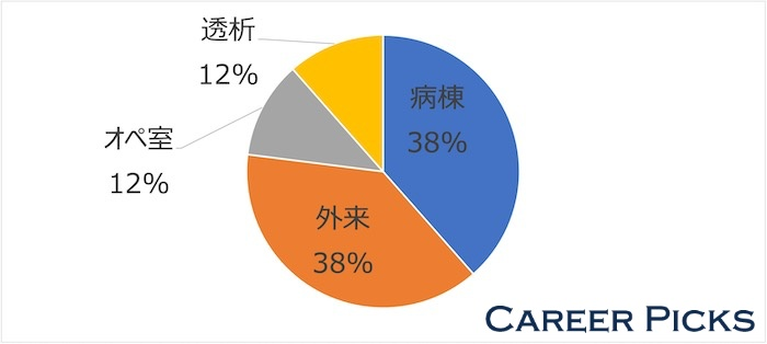 奈良県 看護師転職サイト 配属割合