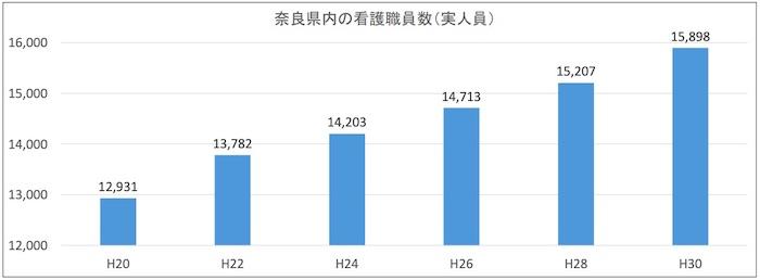奈良県 看護師転職サイト 看護職員数
