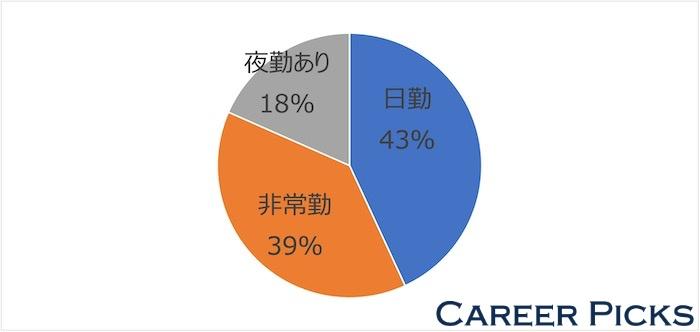 奈良県 看護師転職サイト 勤務割合