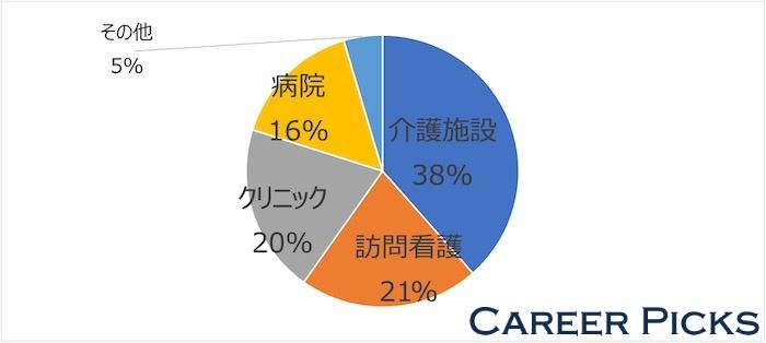 奈良県 看護師転職サイト 施設割合