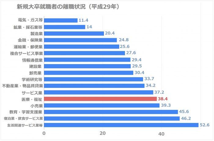 大卒就職者の離職状況(平成29年)