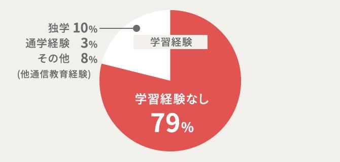 受講生の約79%が初学者!