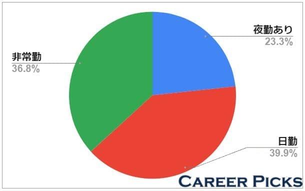 およそ40%は日勤のみの求人