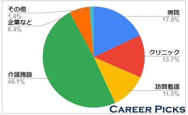 介護施設の求人が約48%と多い